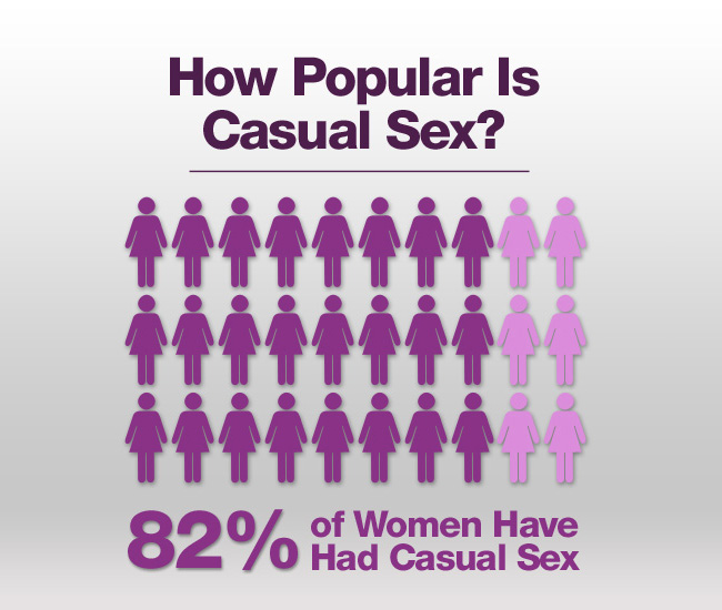 how popular is casual sex